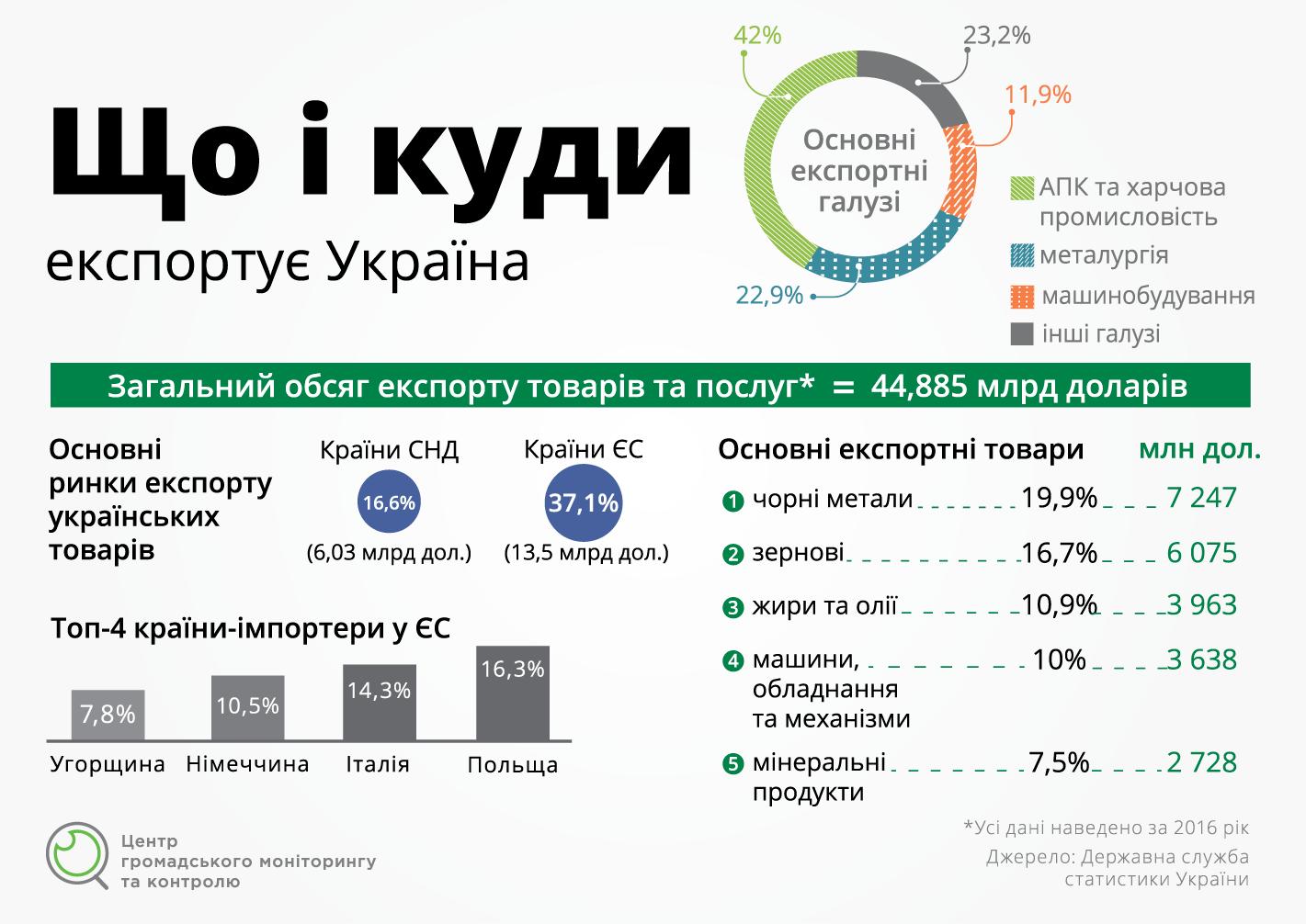 Український експорт  у пошуках нових можливостей – Центр ... 1ce57b01dcbca