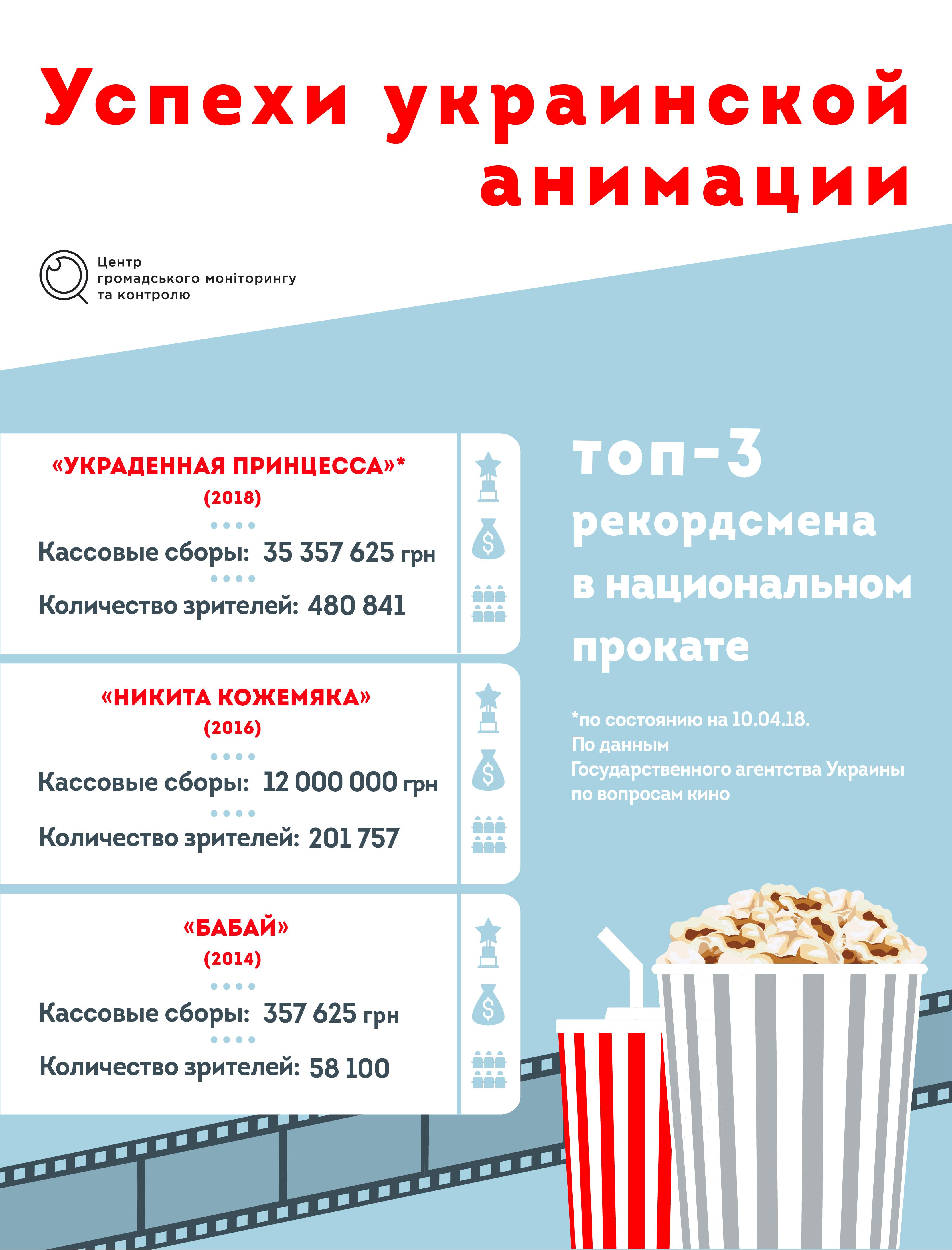В Украине возрождается анимация - фото 2