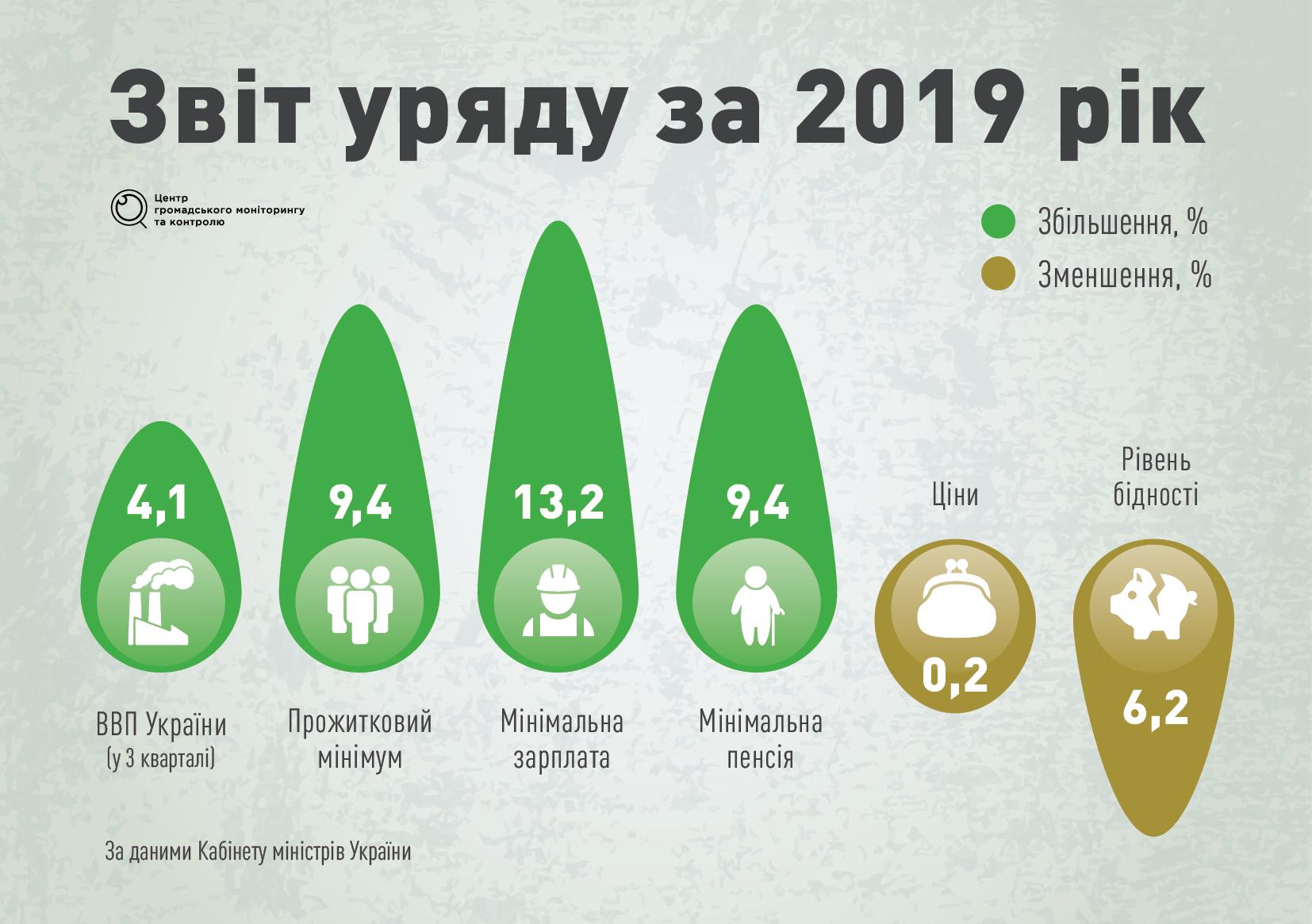«100 досягнень» уряду Гончарука: найважливіше